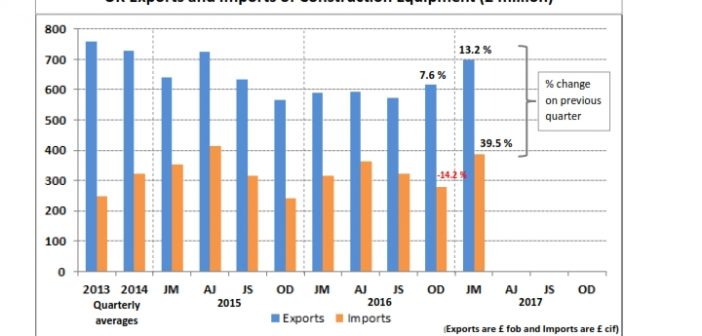 UK exports of construction and earthmoving equipment showed further growth – reaching £700 million
