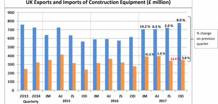 UK Exports and Imports of Construction and Earthmoving equipment – Q4 2017