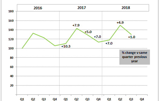 Construction equipment sales continue to show modest growth in Q3 2018